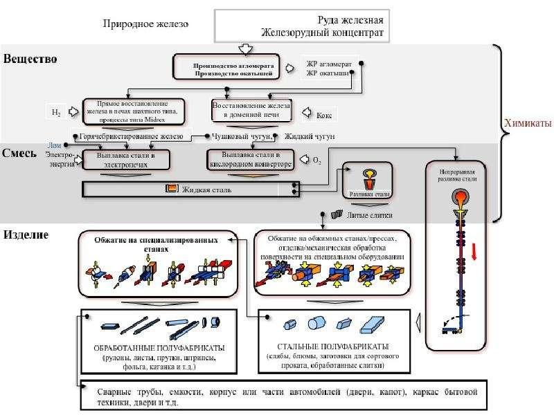 Классификация химических веществ, слайд 69