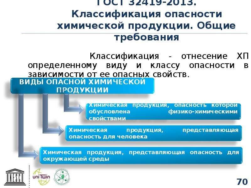 ГОСТ 32419-2013. Классификация опасности химической продукции. Общие требования Классификация - отне