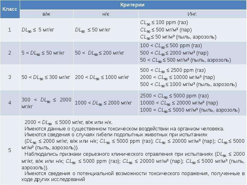 Классификация химических веществ, слайд 77