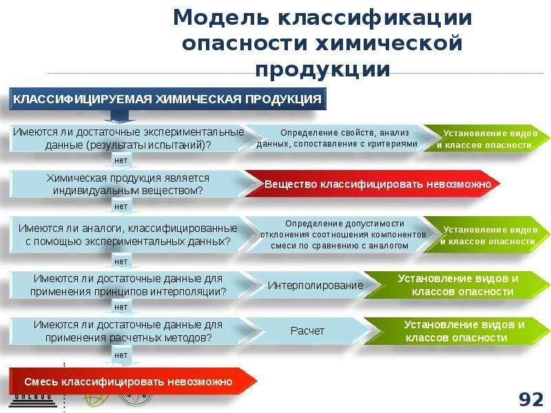 Модель классификации опасности химической продукции