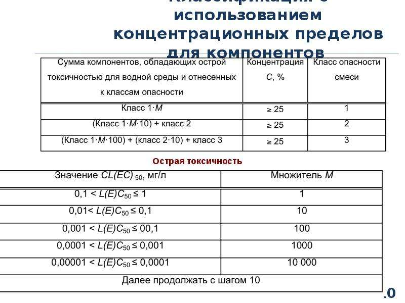 Классификация с использованием концентрационных пределов для компонентов