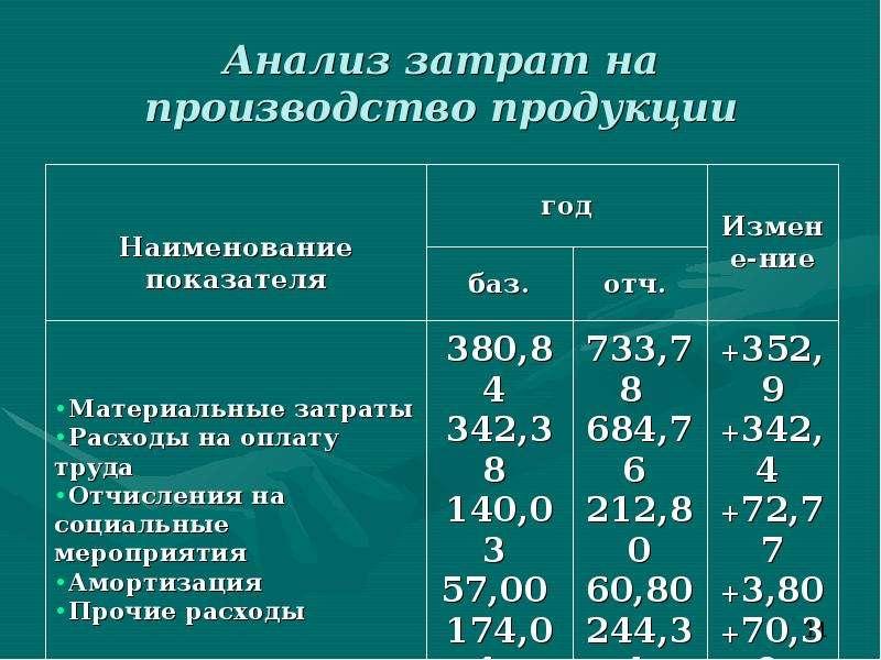Анализ затрат на производство продукции