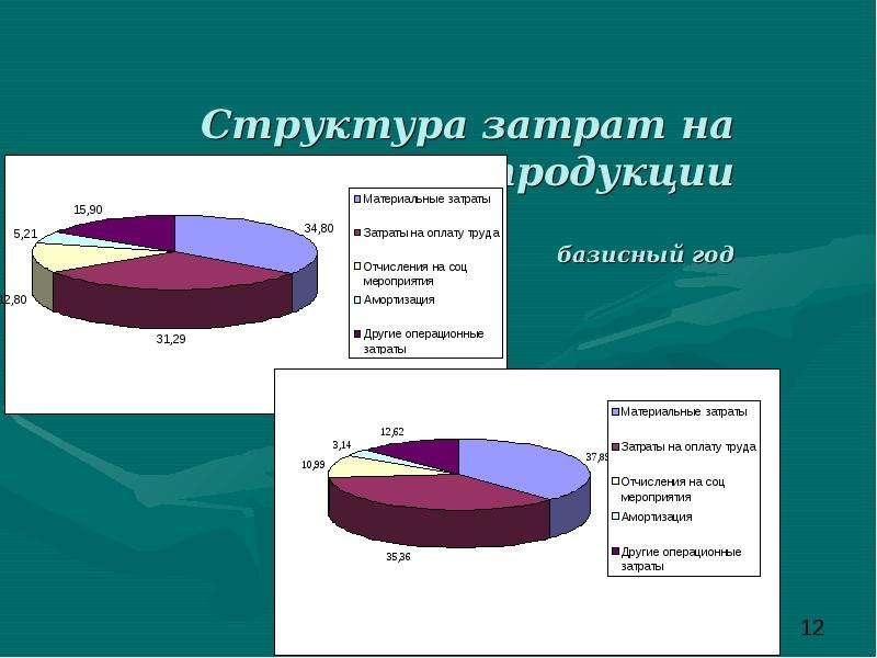 Структура затрат на производство продукции базисный год