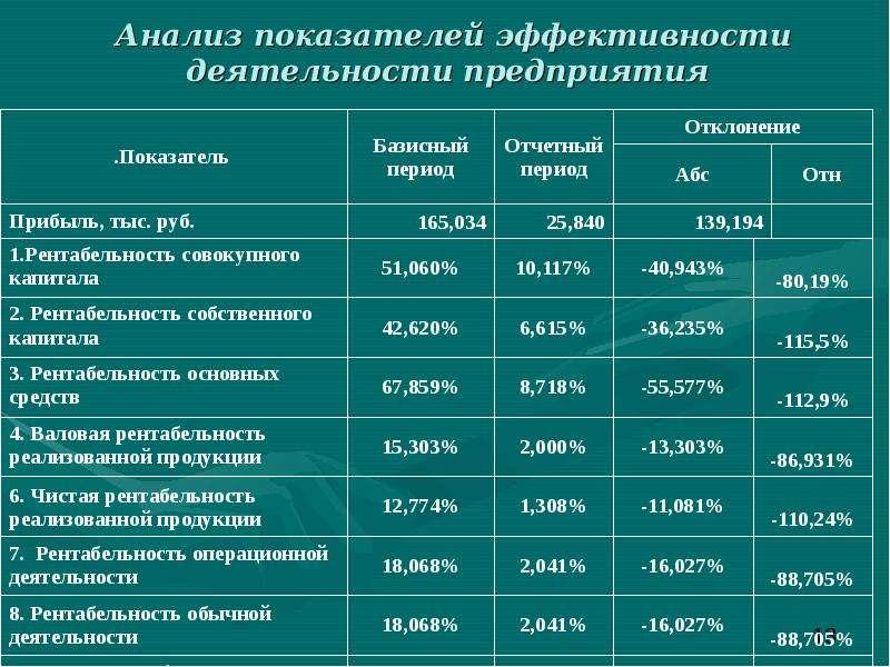 Анализ показателей эффективности деятельности предприятия