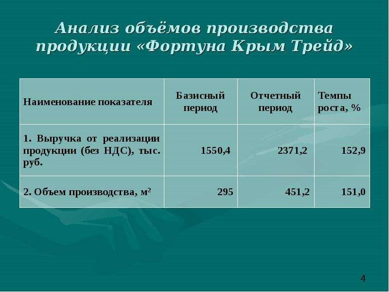 Анализ объёмов производства продукции «Фортуна Крым Трейд»