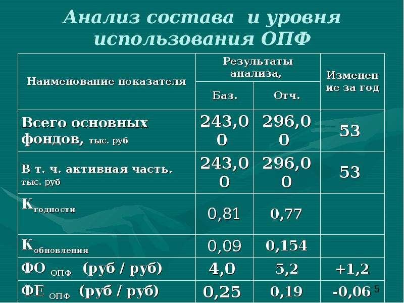 Анализ состава и уровня использования ОПФ