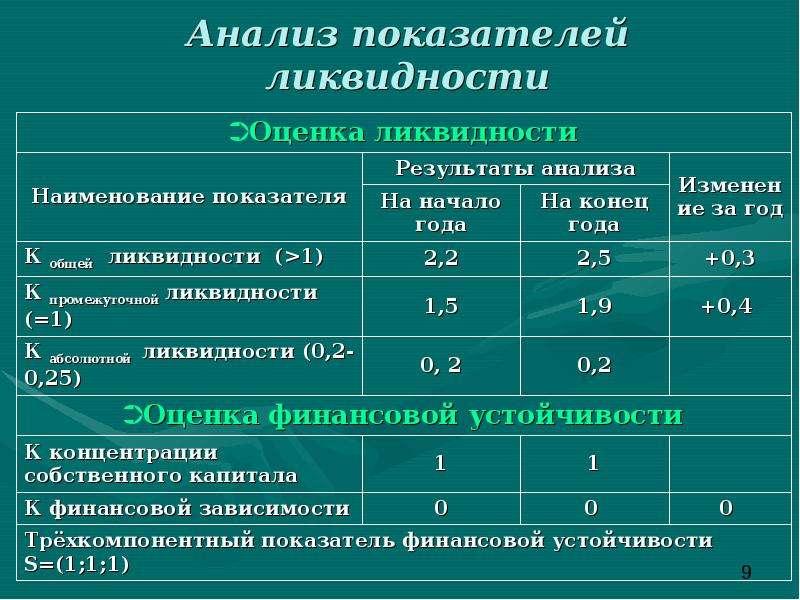 Анализ показателей ликвидности