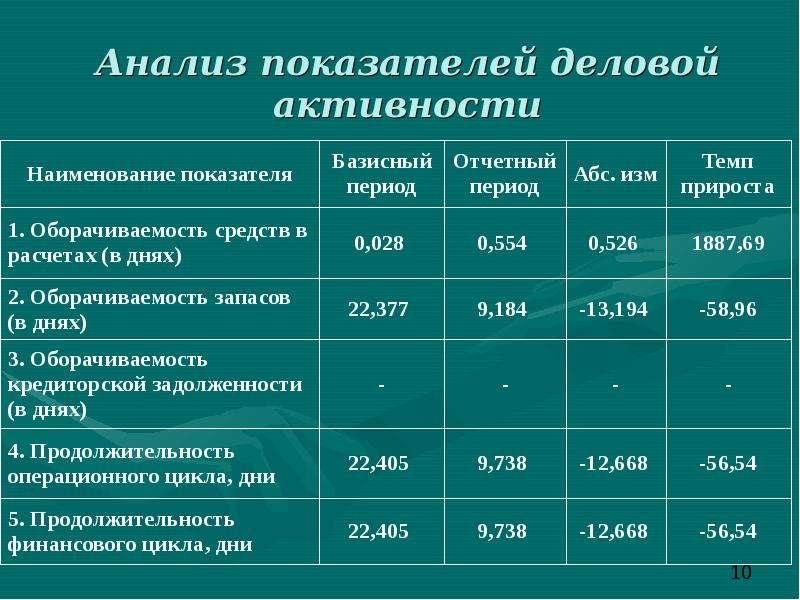 Анализ показателей деловой активности
