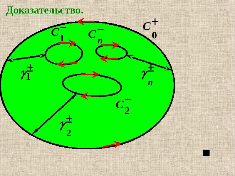 Интеграл от функции комплексной переменной по кривой на комплексной плоскости, слайд 17