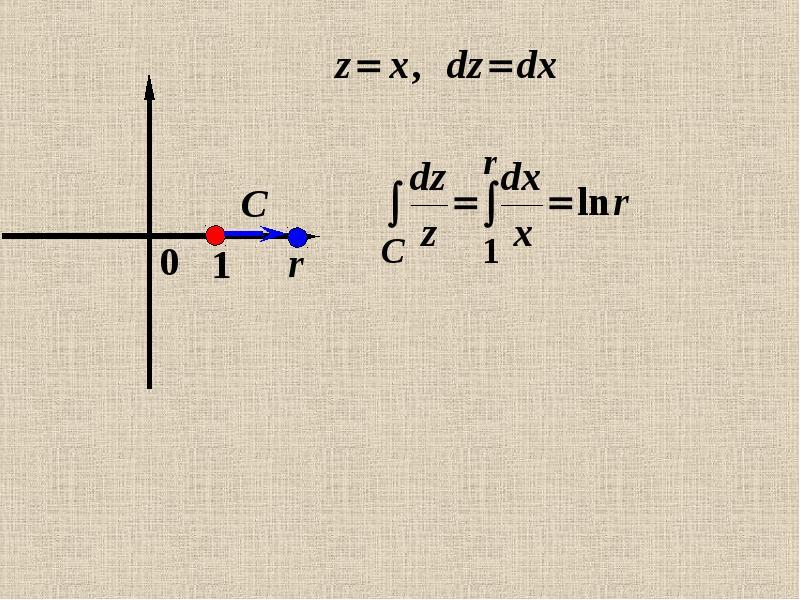 Интеграл от функции комплексной переменной по кривой на комплексной плоскости, слайд 28