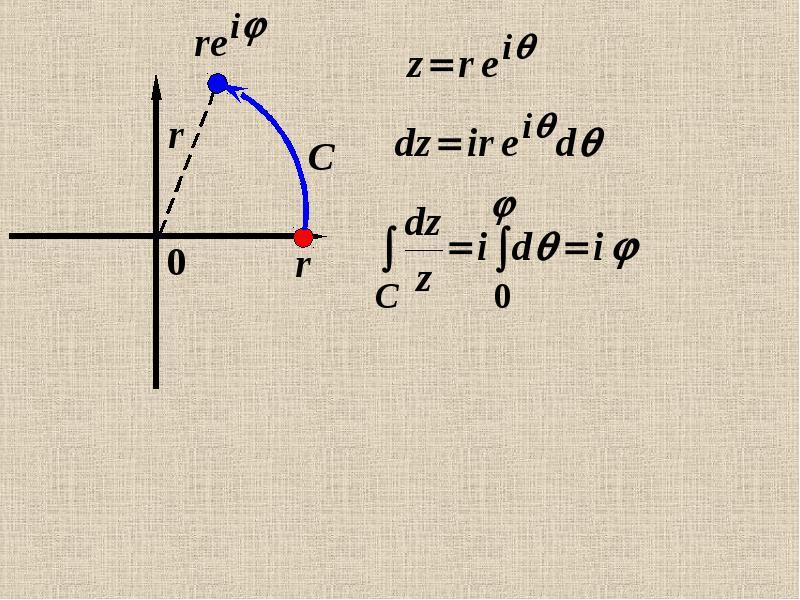 Интеграл от функции комплексной переменной по кривой на комплексной плоскости, слайд 29