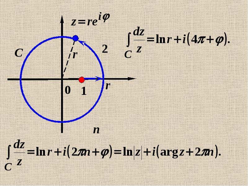 Интеграл от функции комплексной переменной по кривой на комплексной плоскости, слайд 30