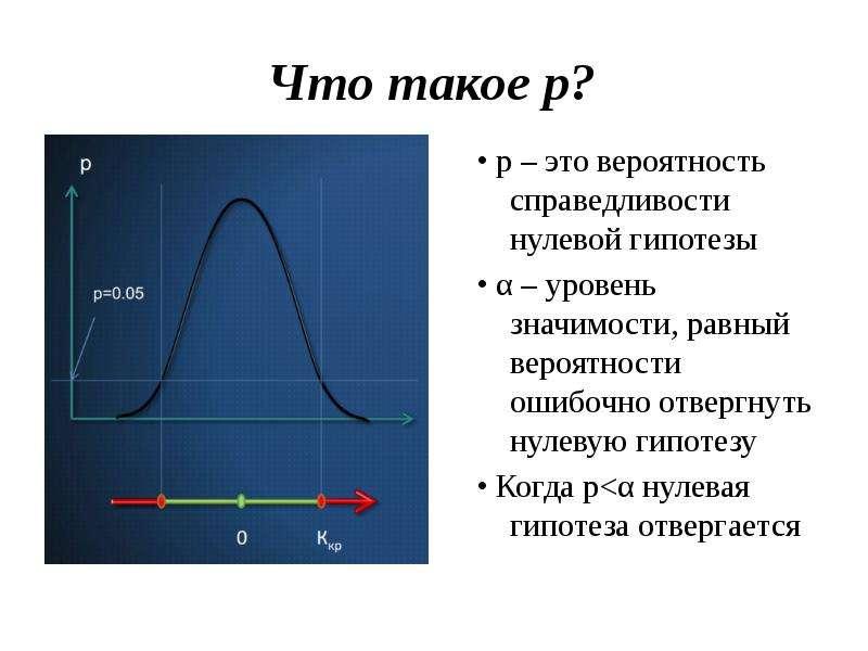 Что такое р? • p – это вероятность справедливости нулевой гипотезы • α – уровень значимости, равный