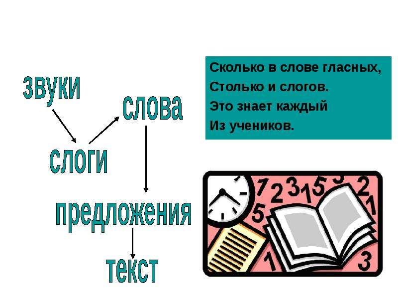 Деление слов на слоги и для переноса, слайд 2