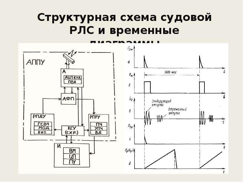 Структурная схема судовой РЛС и временные диаграммы