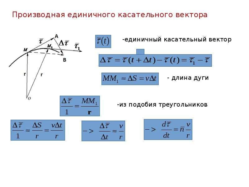 Производная единичного касательного вектора