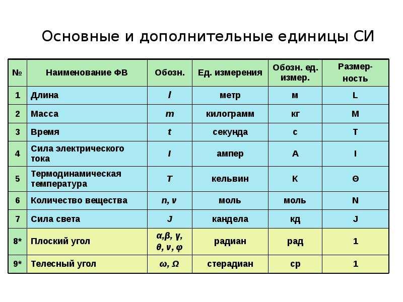 Основные и дополнительные единицы СИ