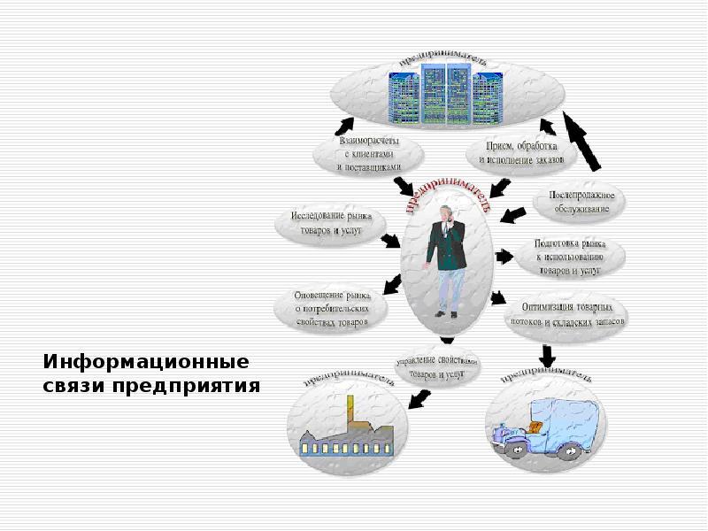 Информационные связи предприятия