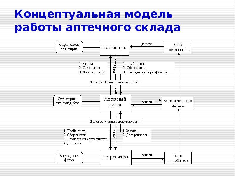Концептуальная модель работы аптечного склада