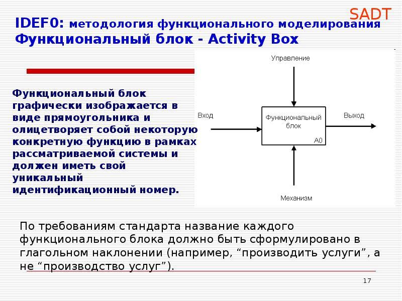 IDEF0: методология функционального моделирования Функциональный блок - Activity Box По требованиям с