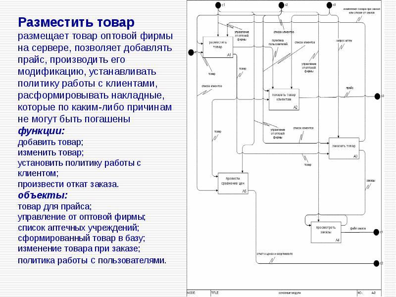 Основы проектирования и реализации информационных систем в фармации, слайд 19