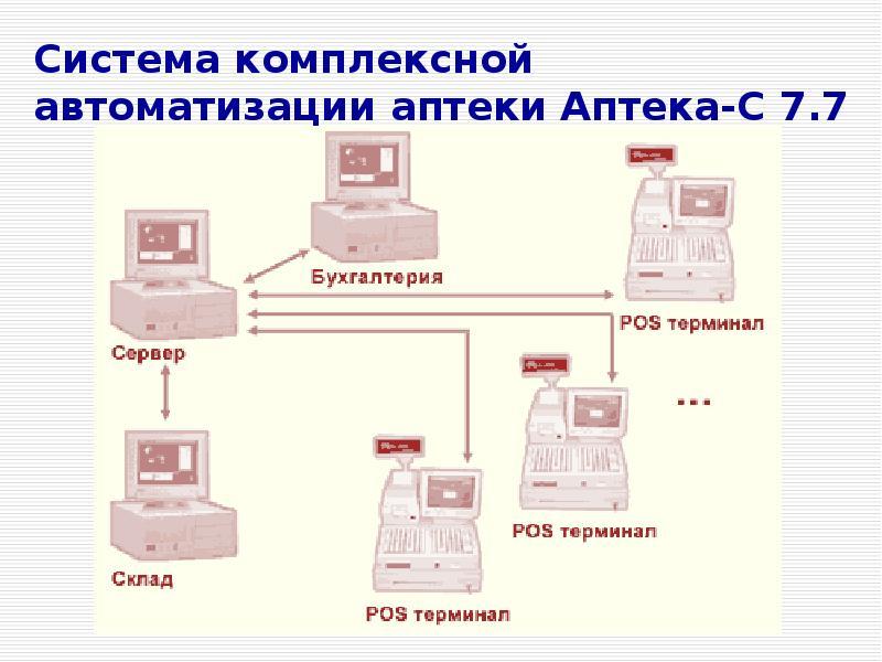 Система комплексной автоматизации аптеки Аптека-С 7. 7
