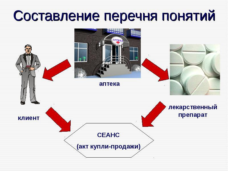 Основы проектирования и реализации информационных систем в фармации, слайд 24