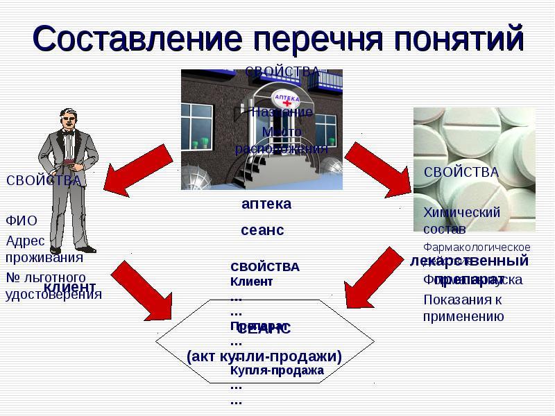 Основы проектирования и реализации информационных систем в фармации, слайд 25
