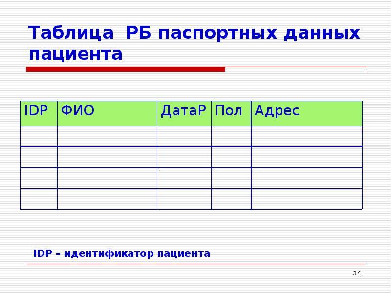 Таблица РБ паспортных данных пациента