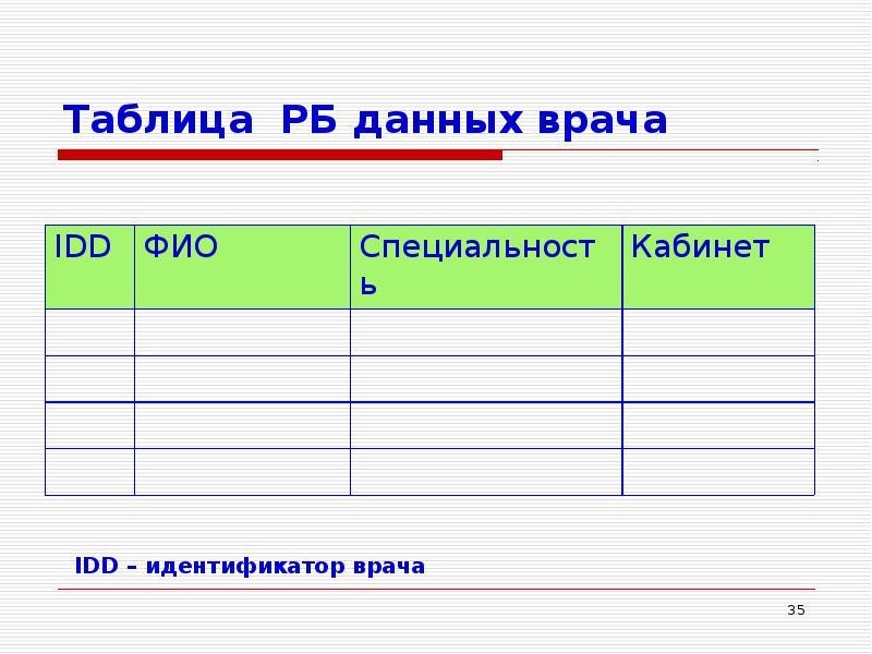 Таблица РБ данных врача