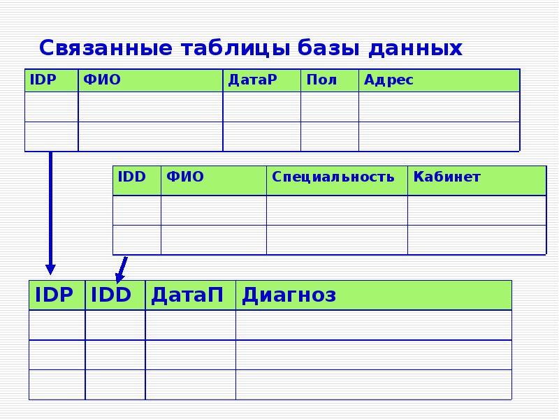 Связанные таблицы базы данных