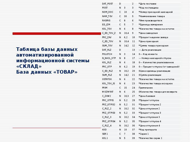 Таблица базы данных автоматизированной информационной системы «СКЛАД» База данных «ТОВАР»