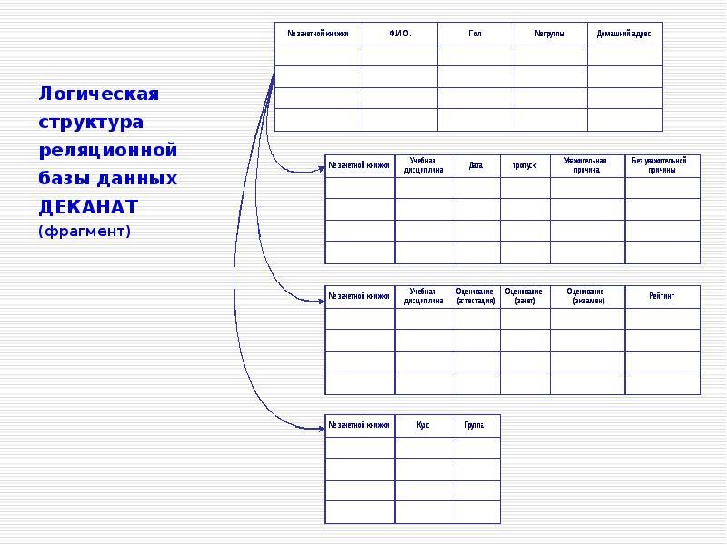 Основы проектирования и реализации информационных систем в фармации, слайд 39