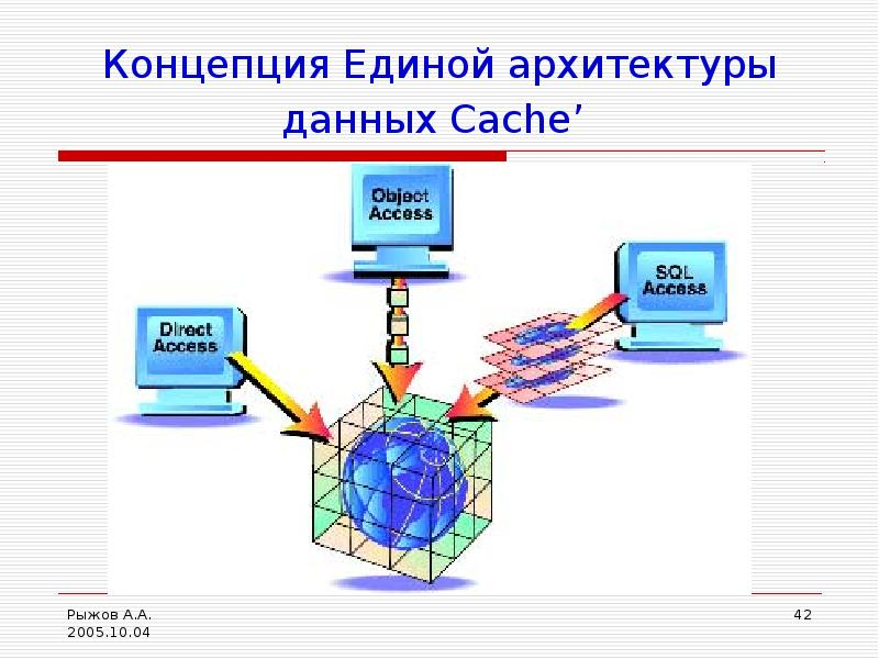 Концепция Единой архитектуры данных Cache'