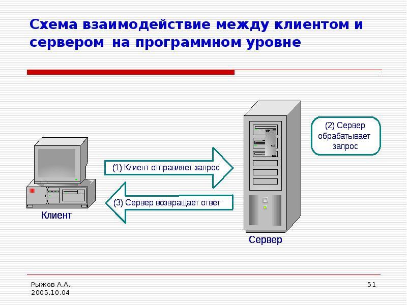 Схема взаимодействие между клиентом и сервером на программном уровне