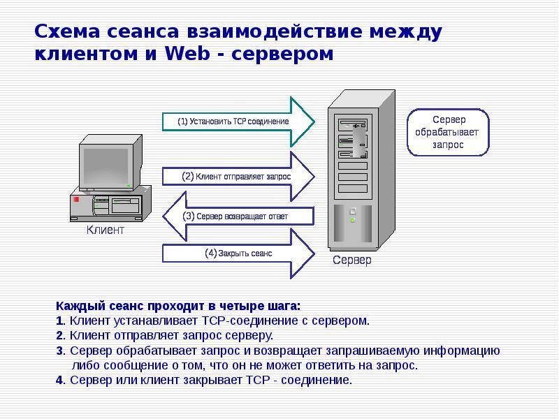 Схема сеанса взаимодействие между клиентом и Web - сервером