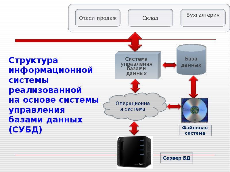 Основы проектирования и реализации информационных систем в фармации, слайд 8