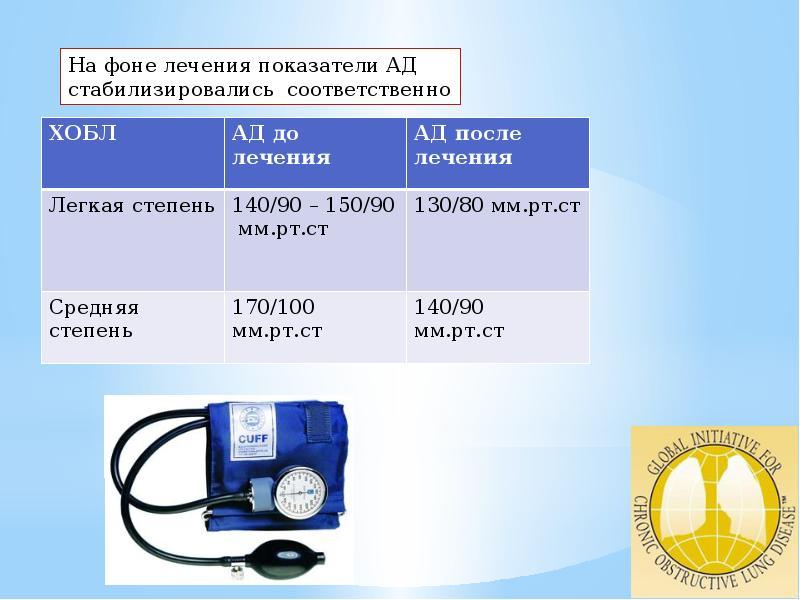 Особенности течения ХОБЛ в сочетании с гипертонической болезнью, слайд 11