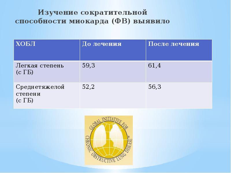 Изучение сократительной способности миокарда (ФВ) выявило Изучение сократительной способности миокар