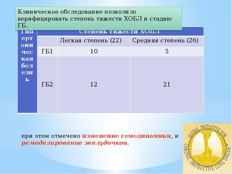 Особенности течения ХОБЛ в сочетании с гипертонической болезнью, слайд 9