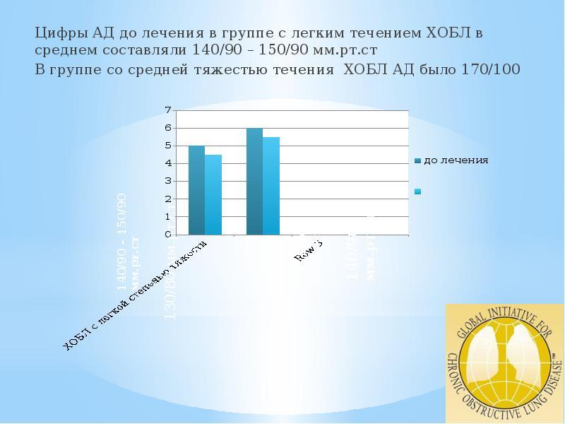 Цифры АД до лечения в группе с легким течением ХОБЛ в среднем составляли 140/90 – 150/90 мм. рт. ст