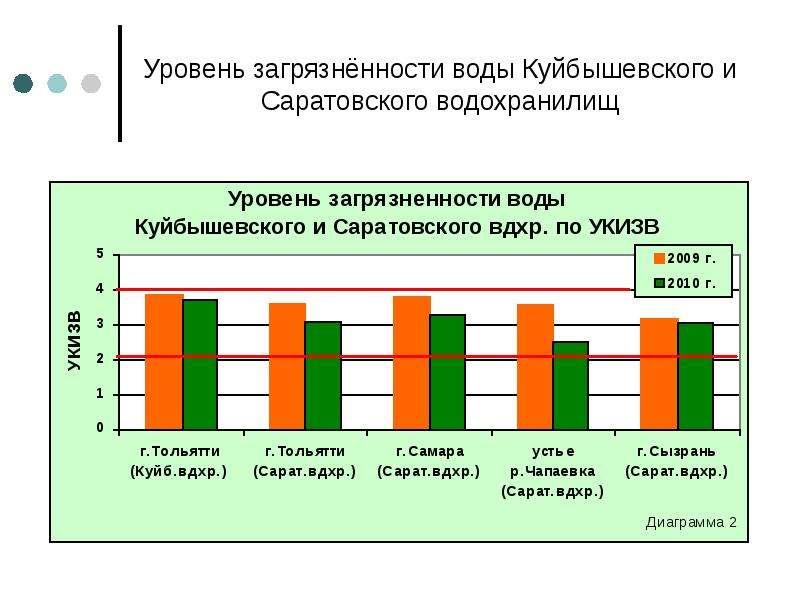 Уровень загрязнённости воды Куйбышевского и Саратовского водохранилищ