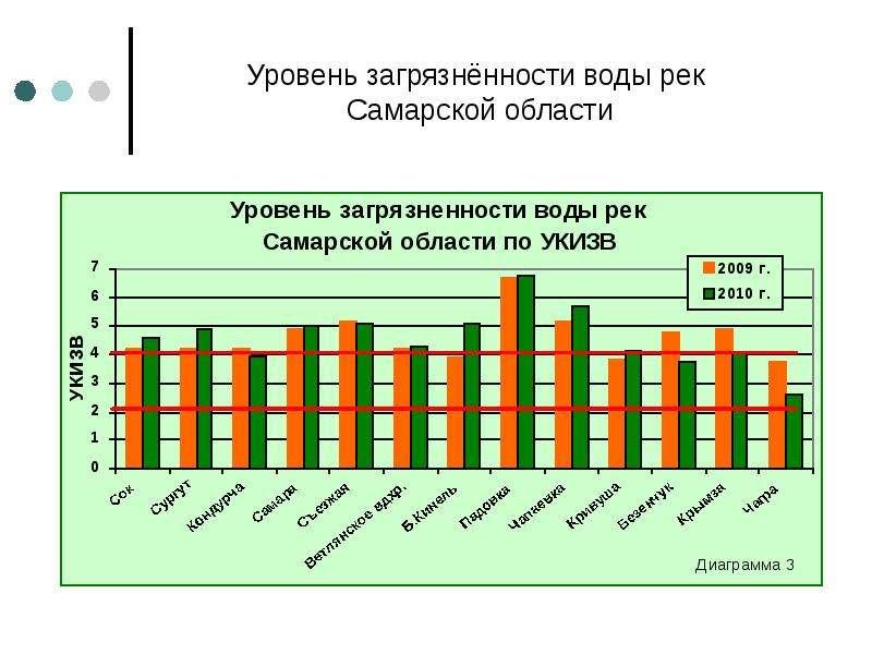Уровень загрязнённости воды рек Самарской области