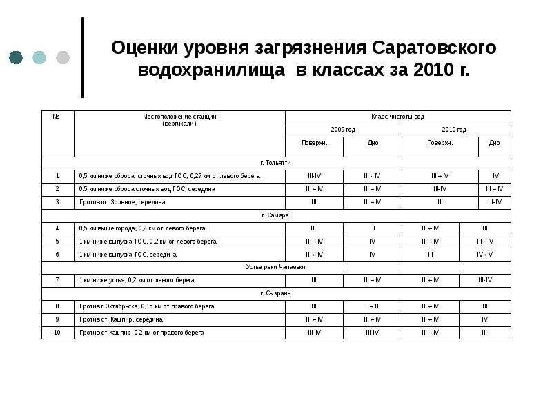 Оценки уровня загрязнения Саратовского водохранилища в классах за 2010 г.