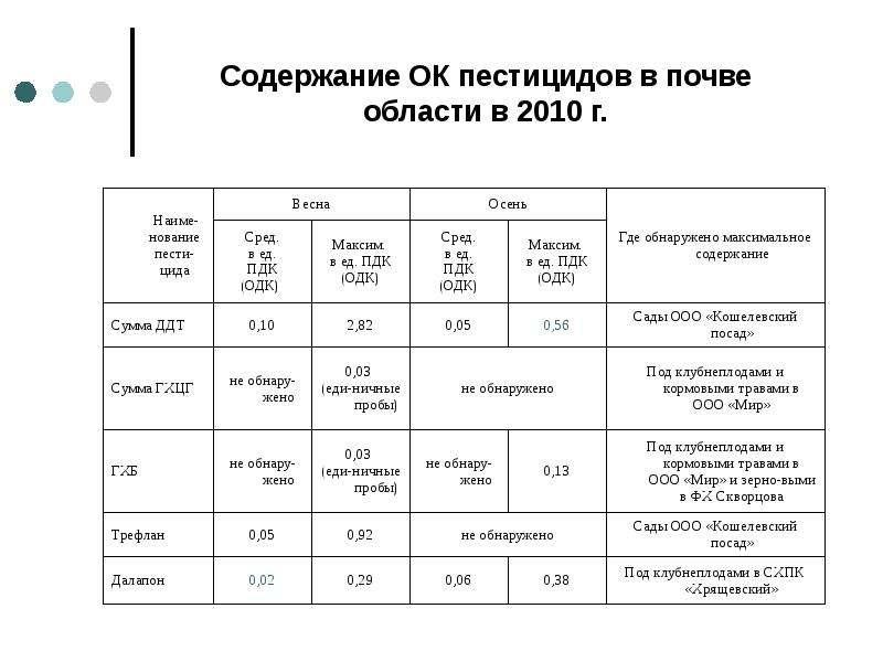 Содержание ОК пестицидов в почве области в 2010 г.
