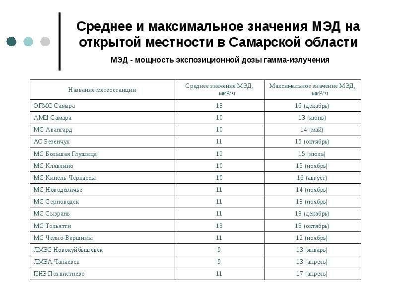 Среднее и максимальное значения МЭД на открытой местности в Самарской области МЭД - мощность экспози