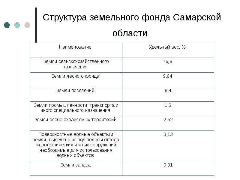 Структура земельного фонда Самарской области