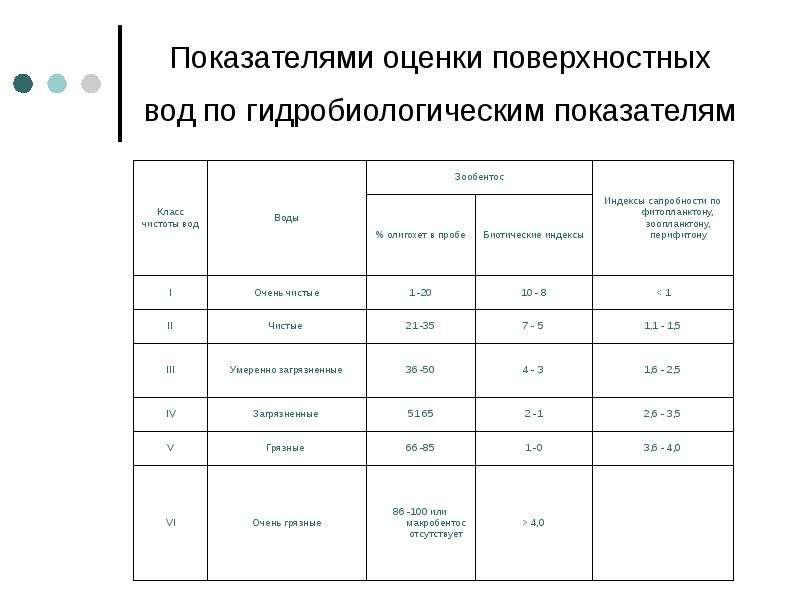 Показателями оценки поверхностных вод по гидробиологическим показателям