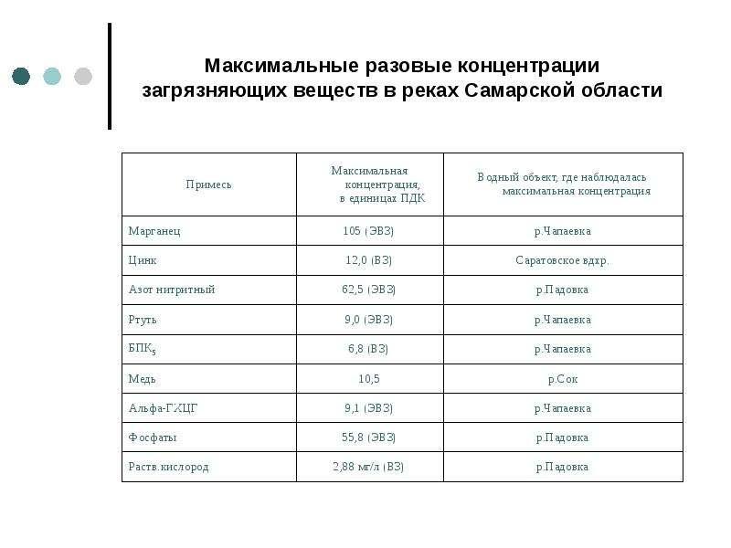 Максимальные разовые концентрации загрязняющих веществ в реках Самарской области