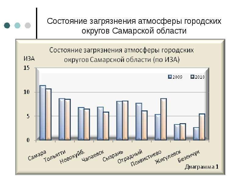 Состояние загрязнения атмосферы городских округов Самарской области